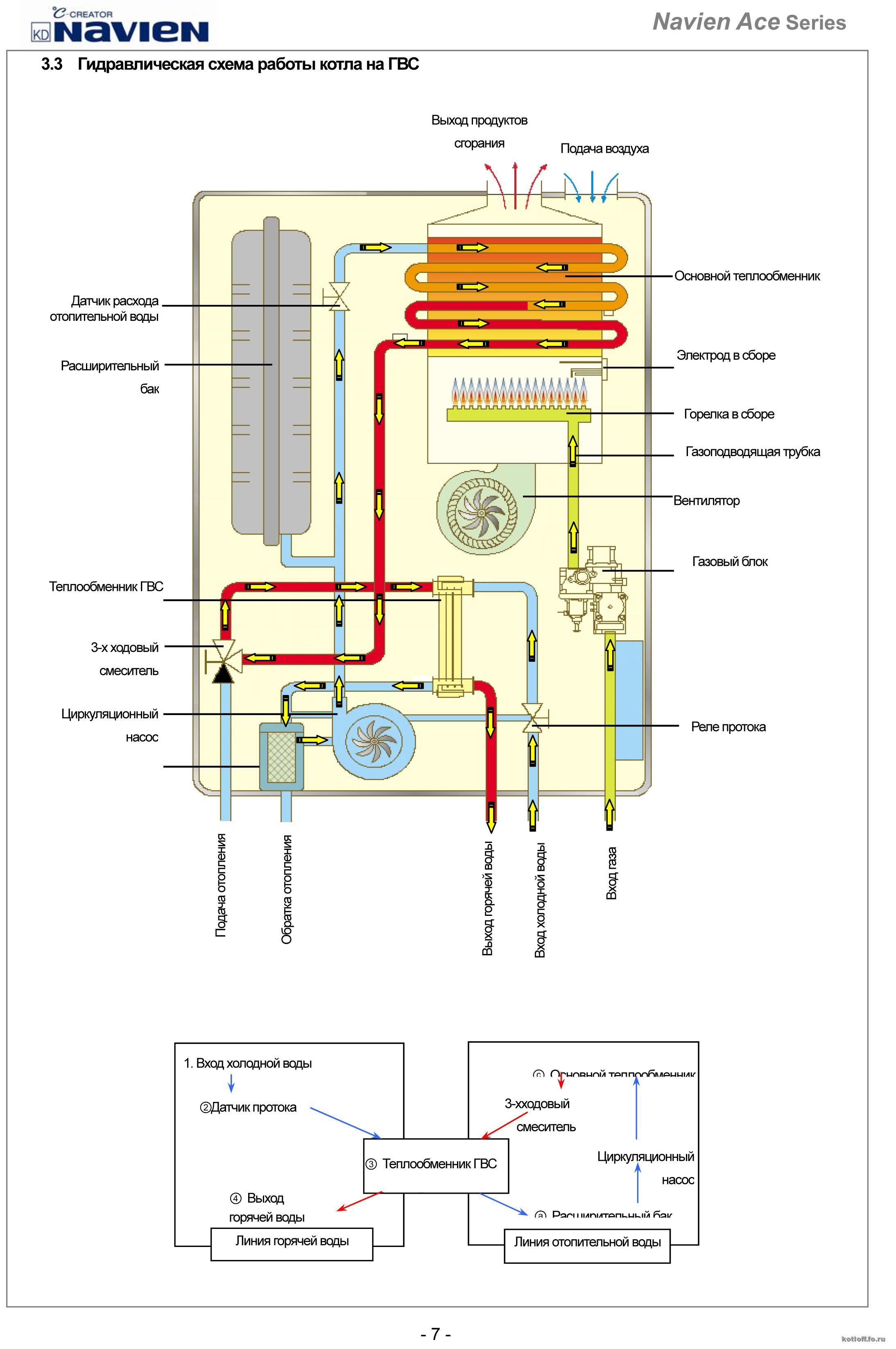 Почему падает давление в газовом котле иммергаз